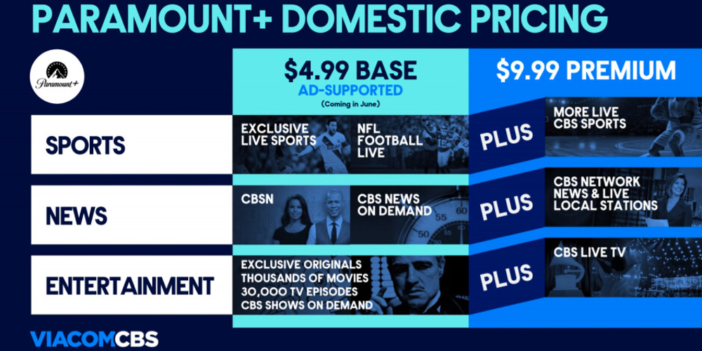 Paramount+ Subscriptions