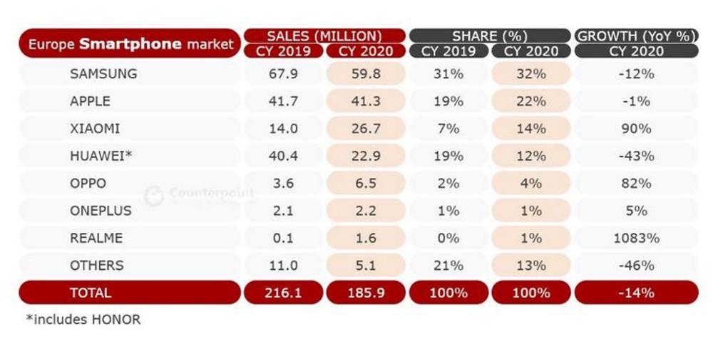 Counterpoint research 2020 Europe market Xiaomi winning