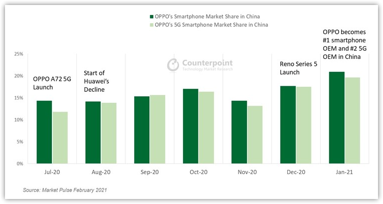 Oppo's Growth in China