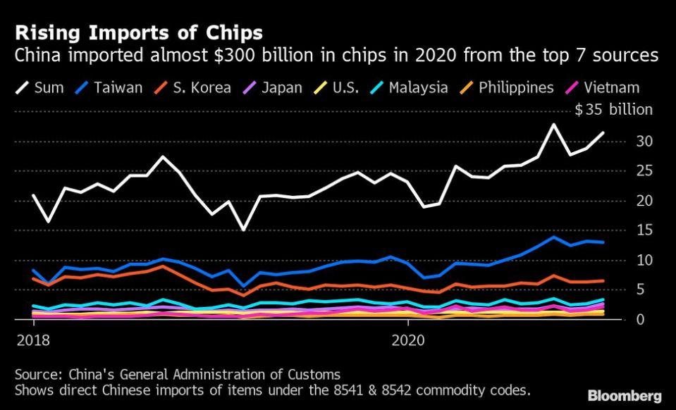 global chip shortage