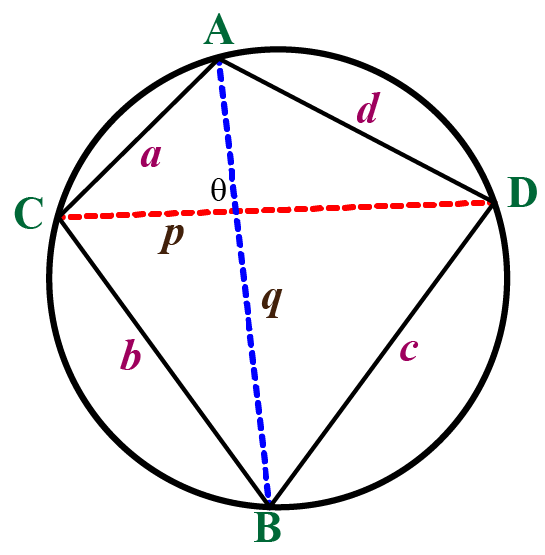 Cyclic Quadrilateral and its 5 Properties